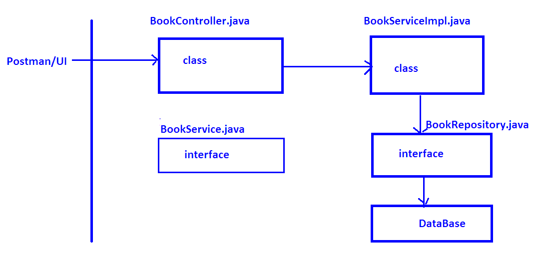Spring transaction management example using spring boot