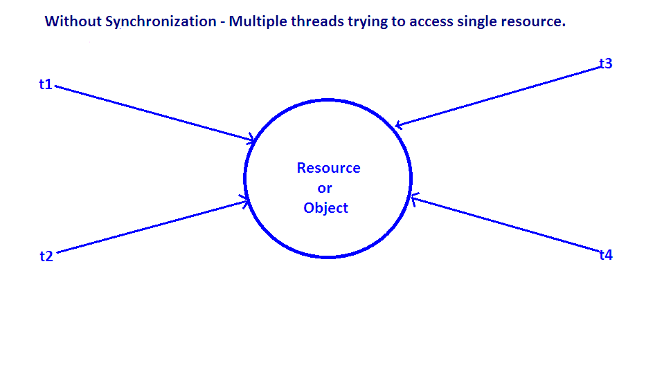 Synchronization In Java With Example