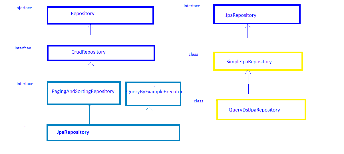 Difference between CrudRepository and JpaRepository in Spring Data JPA