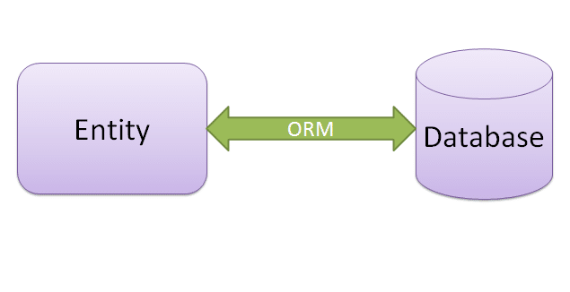 What is Hibernate and ORM