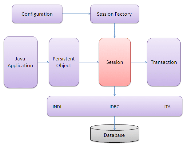 architecture of Hibernate